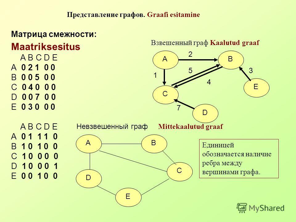 Матрица смежности: Maatriksesitus A B C D E A 0 2 1 0 0 B 0 0 5 0 0 C 0 4 0 0 0 D 0 0 7 0 0 E 0 3 0 0 0 A B C D E A 0 1 1 1 0 B 1 0 1 0 0 C 1 0 0 0 0 D 1 0 0 0 1 E 0 0 1 0 0 Представление графов. Graafi esitamine AB C E D 2 1 5 4 7 3 Взвешенный граф