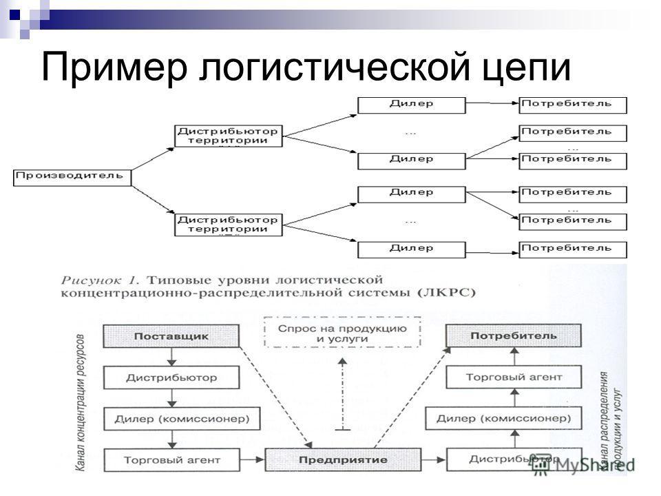 Пример логистической цепи