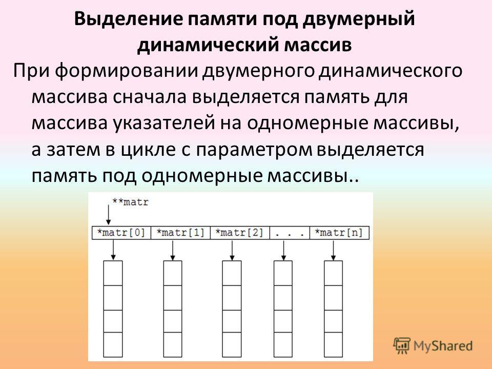 примеры использования динамического массива в паскале
