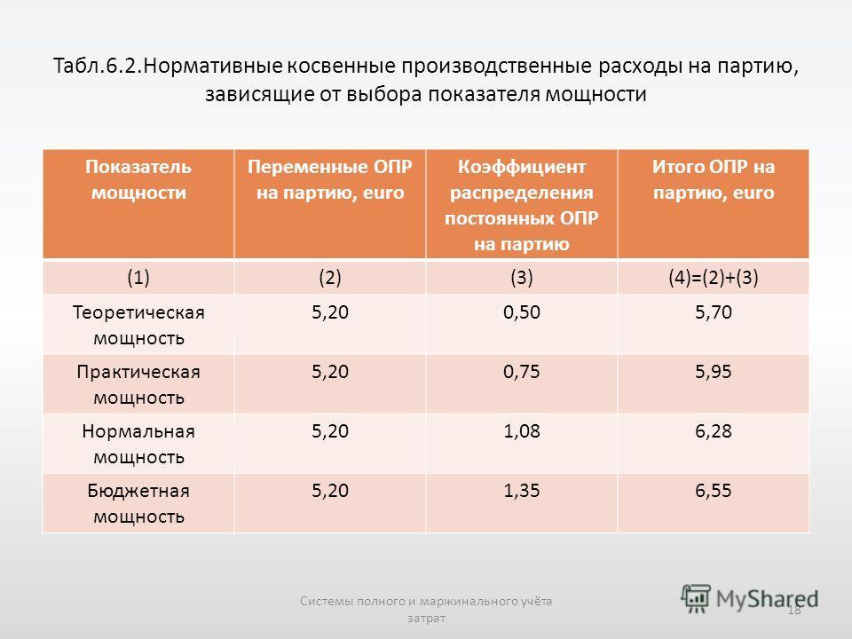 Табл.6.2.Нормативные косвенные производственные расходы на партию, зависящие от выбора показателя мощности Показатель мощности Переменные ОПР на партию, euro Коэффициент распределения постоянных ОПР на партию Итого ОПР на партию, euro (1)(2)(3)(4)=(2