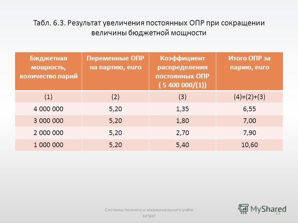 Табл. 6.3. Результат увеличения постоянных ОПР при сокращении величины бюджетной мощности Бжджетная мощность, количество парий Переменные ОПР на партию, euro Коэффициент распределения постоянных ОПР ( 5 400 000/(1)) Итого ОПР за парию, euro (1)(2)(3)