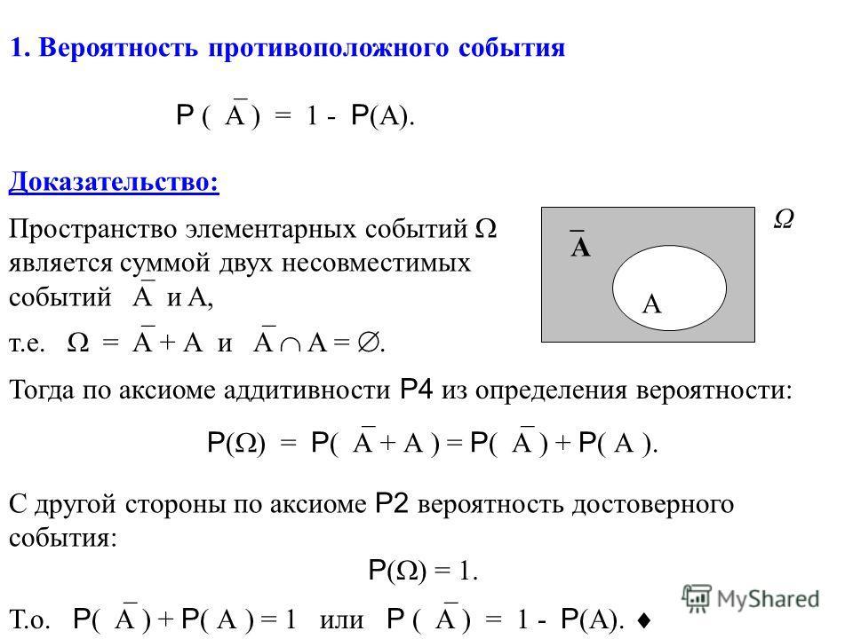 1. Вероятность противоположного события P ( A ) = 1 - P (A). Доказательство: A A Ω Пространство элементарных событий является суммой двух несовместимых событий A и A, т.е. = A + А и A A =. Тогда по аксиоме аддитивности P4 из определения вероятности: