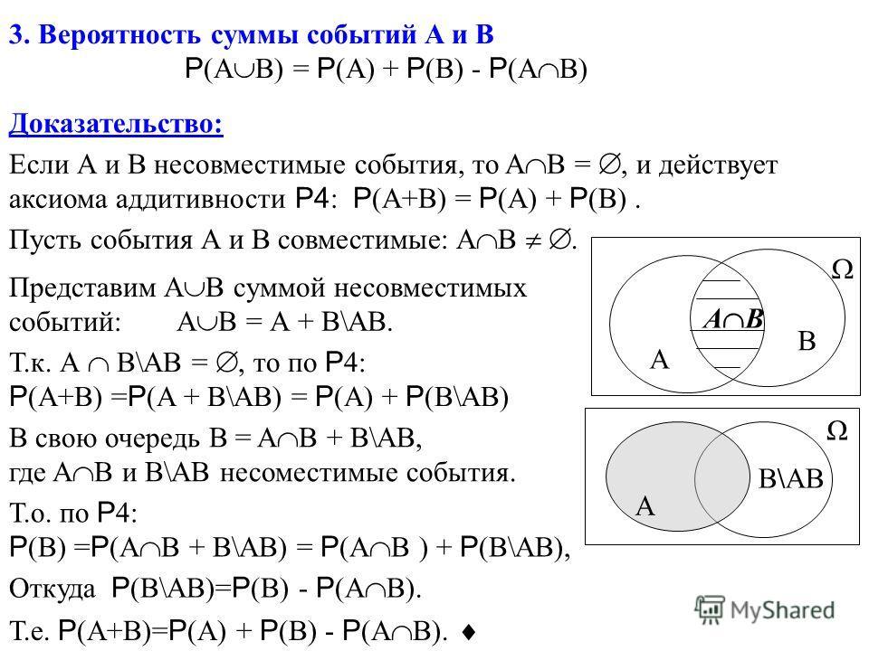 3. Вероятность суммы событий A и B P (A B) = P (A) + P (B) - P (A B) Доказательство: Если А и В несовместимые события, то A B =, и действует аксиома аддитивности Р4 : P (A+B) = P (A) + P (B). Пусть события А и В совместимые: A B. A B A B Представим A