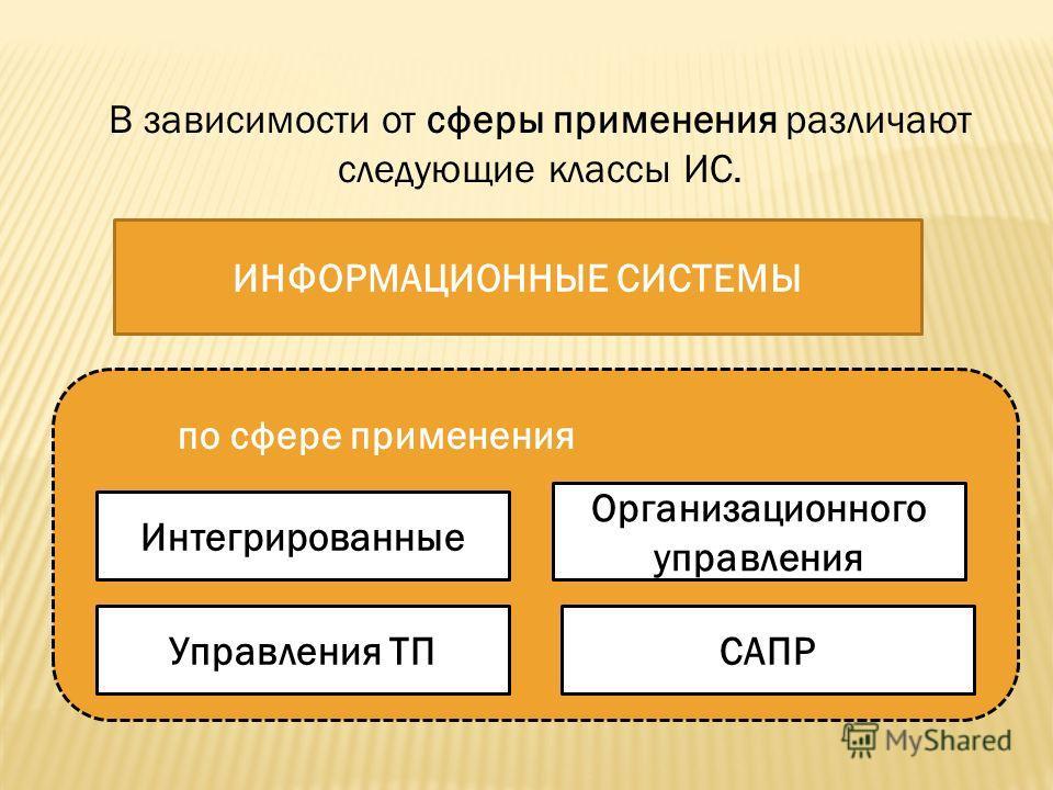 В зависимости от сферы применения различают следующие классы ИС. ИНФОРМАЦИОННЫЕ СИСТЕМЫ Интегрированные Организационного управления по сфере применения САПРУправления ТП