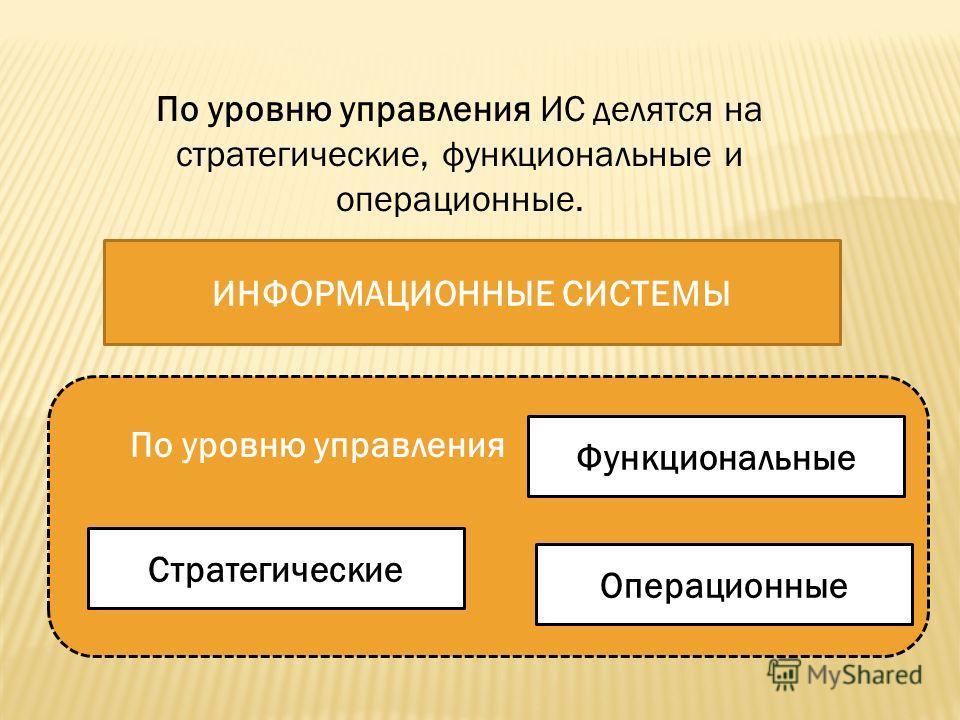 По уровню управления ИС делятся на стратегические, функциональные и операционные. ИНФОРМАЦИОННЫЕ СИСТЕМЫ Стратегические Функциональные По уровню управления Операционные