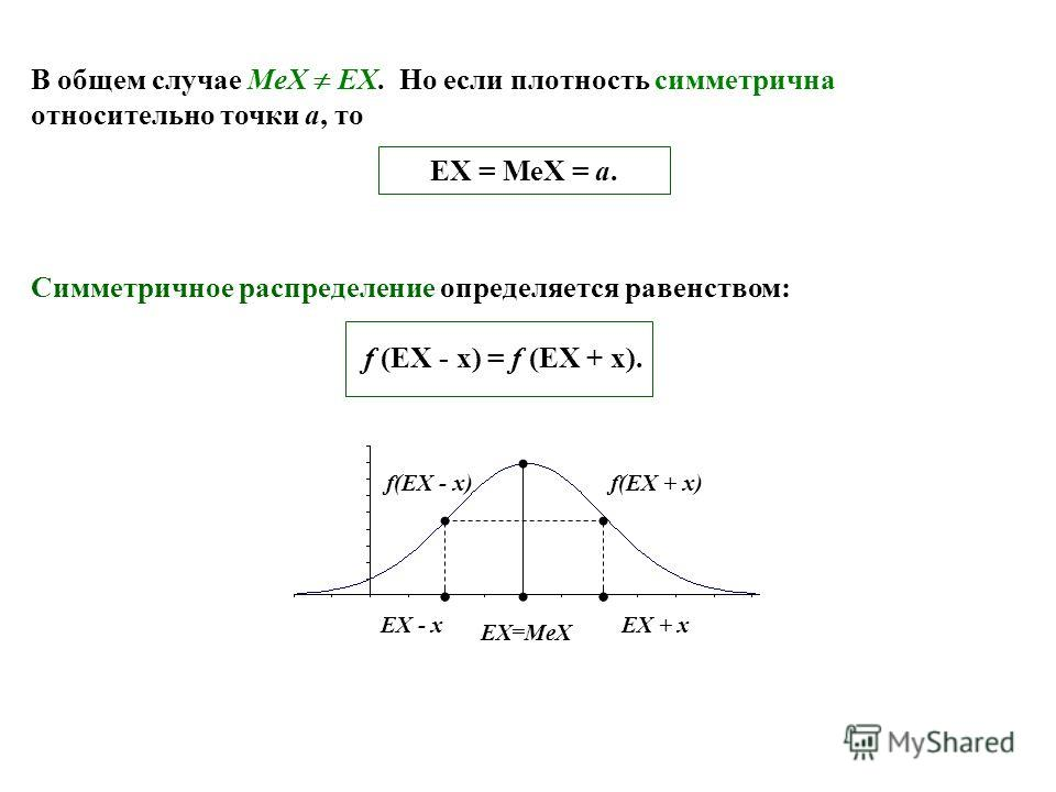 В общем случае MeX EX. Но если плотность симметрична относительно точки a, то EX = MeX = a. Симметричное распределение определяется равенством: f (EX - x) = f (EX + x). EX=MeX EX + xEX - x f(EX + x) f(EX - x)