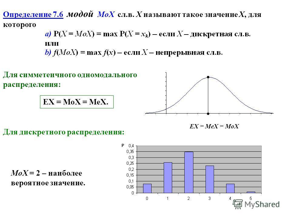 Определение 7.6 модой MoX сл.в. X называют такое значение Х, для которого Для симметеичного одномодального распределения: EX = MeX = MoX EX = MoX = MeX. Для дискретного распределения: MoX = 2 – наиболее вероятное значение.