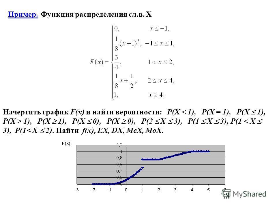 Пример. Функция распределения сл.в. X Начертить график F(x) и найти вероятности: P(X 1), P(X 1), P(X 0), P(X 0), P(2 X 3), P(1 X 3), P(1 < X 3), P(1< X 2). Найти f(x), EX, DX, MeX, MoX.
