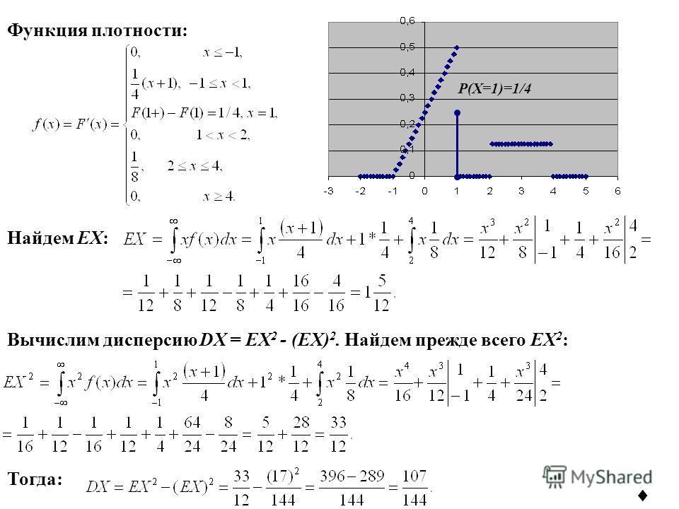 P(X=1)=1/4 Функция плотности: Найдем EX: Тогда: Вычислим дисперсию DX = EX 2 - (EX) 2. Найдем прежде всего EX 2 :