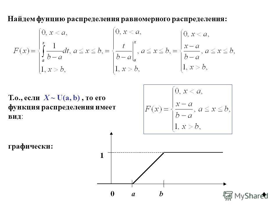 Т.о., если X ~ U(a, b), то его функция распределения имеет вид: графически: Найдем фунцию распределения равномерного распределения: