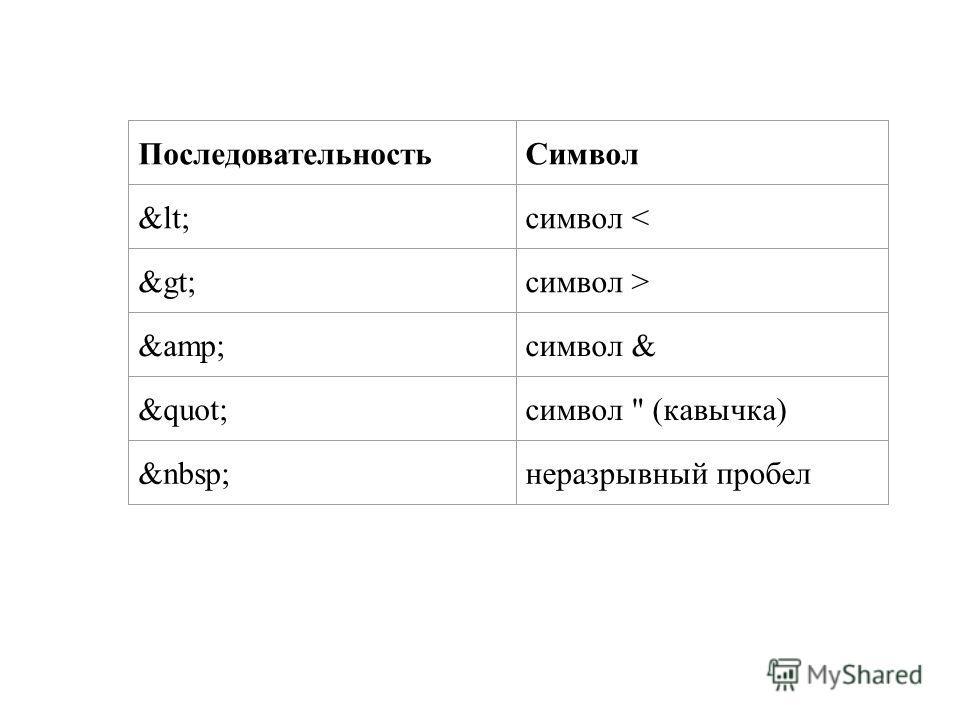 ПоследовательностьСимвол &lt;символ < &gt;символ > &amp;символ & &quot;символ  (кавычка) неразрывный пробел