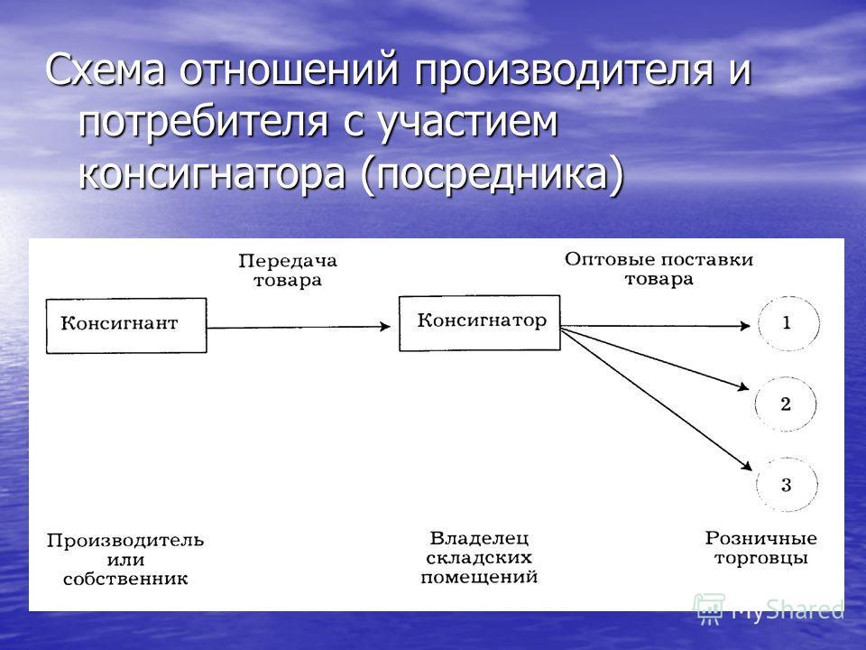 Схема отношений производителя и потребителя с участием консигнатора (посредника)