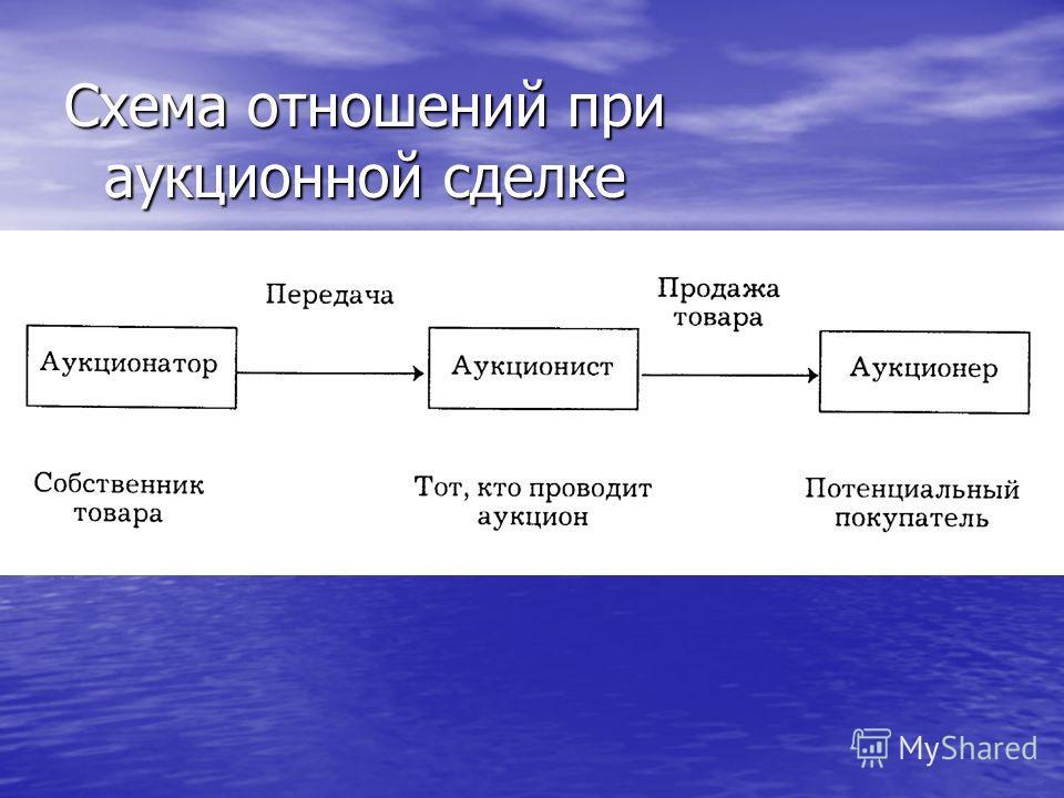 Схема отношений при аукционной сделке