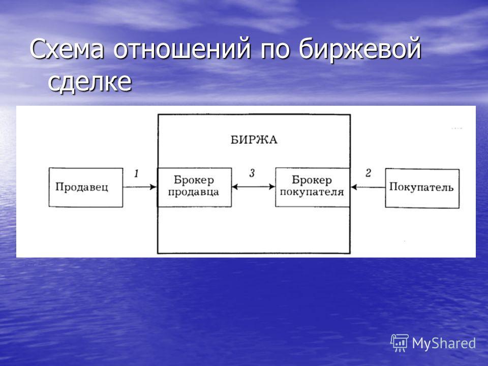 Схема отношений по биржевой сделке