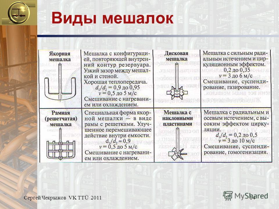 Сергей Чекрыжов VK TTÜ 201114 Виды мешалок