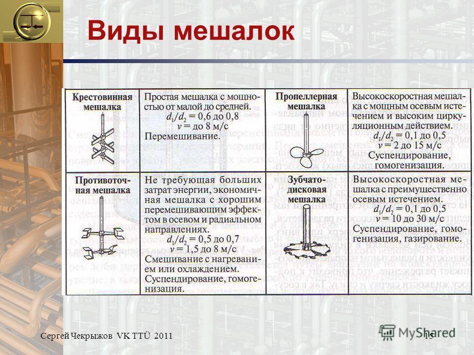 Сергей Чекрыжов VK TTÜ 201115 Виды мешалок