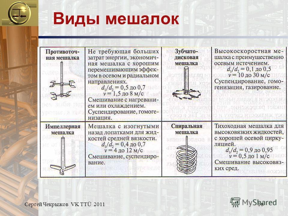 Сергей Чекрыжов VK TTÜ 201116 Виды мешалок