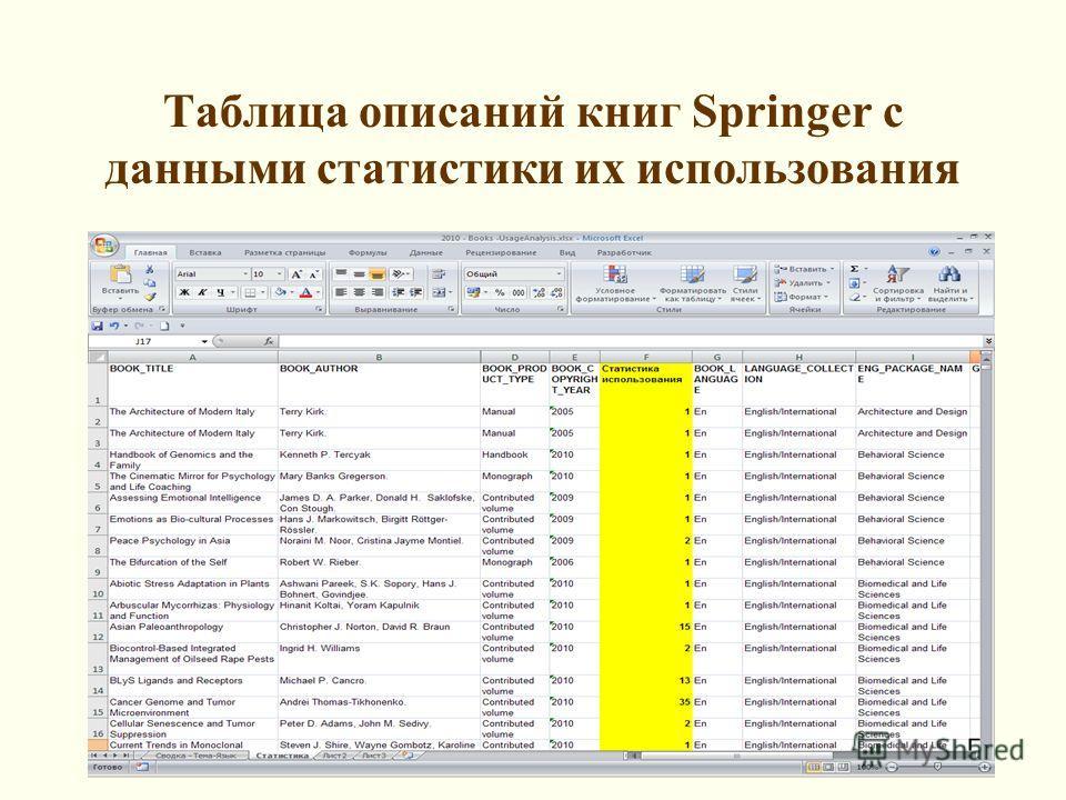 Таблица описаний книг Springer c данными статистики их использования