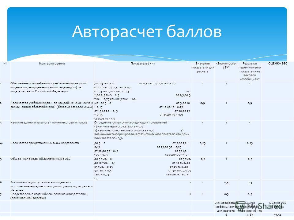 Авторасчет баллов Критерии оценкиПоказатель (К N )Значение показателя для расчета «Значимость» (B N ) Результат перемножения показателя на весовой коэффициент ОЦЕНКА ЭБС 1.Обеспеченность учебными и учебно-методическими изданиями, выпущенными за после