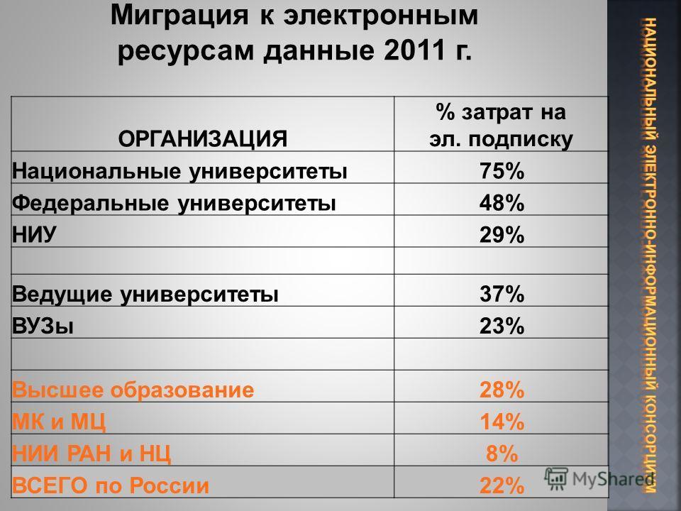 ОРГАНИЗАЦИЯ % затрат на эл. подписку Национальные университеты75% Федеральные университеты48% НИУ29% Ведущие университеты37% ВУЗы23% Высшее образование28% МК и МЦ14% НИИ РАН и НЦ8% ВСЕГО по России22%