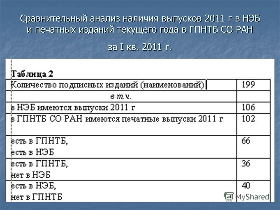 Сравнительный анализ наличия выпусков 2011 г в НЭБ и печатных изданий текущего года в ГПНТБ СО РАН за I кв. 2011 г.