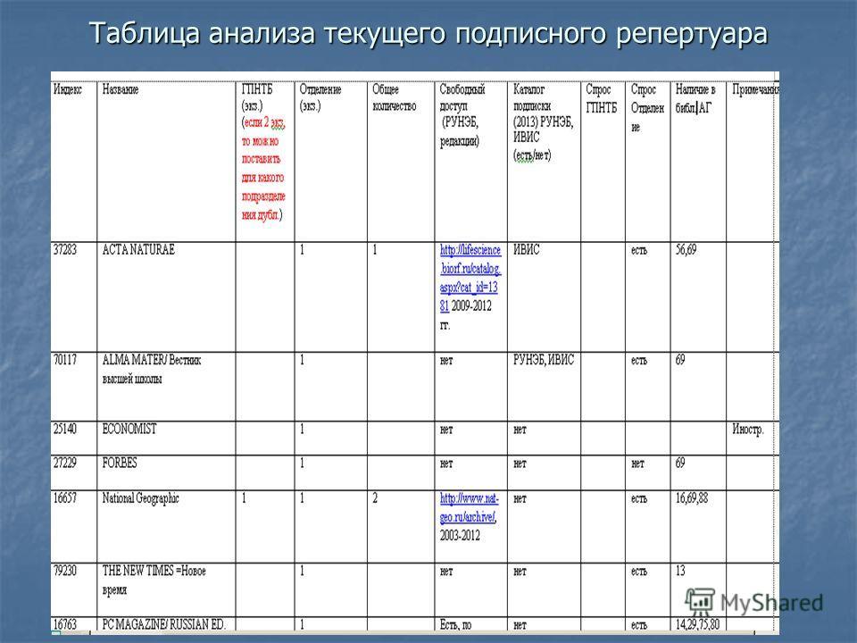 Таблица анализа текущего подписного репертуара