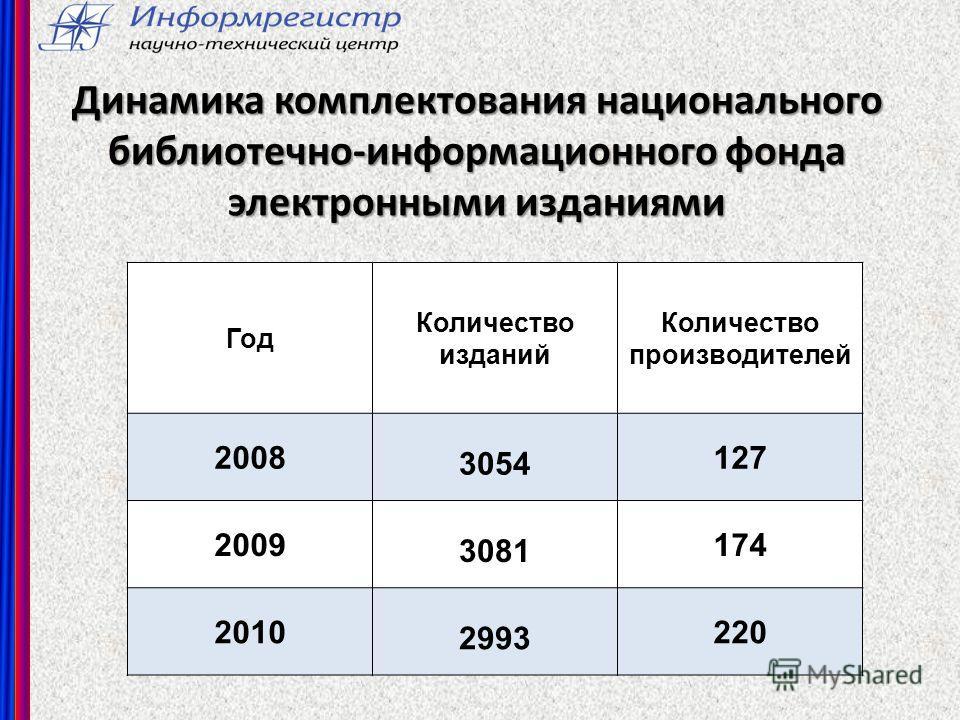 Динамика комплектования национального библиотечно-информационного фонда электронными изданиями Год Количество изданий Количество производителей 2008 3054 127 2009 3081 174 2010 2993 220
