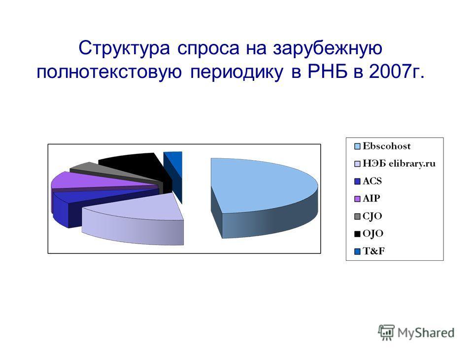 Структура спроса на зарубежную полнотекстовую периодику в РНБ в 2007г.