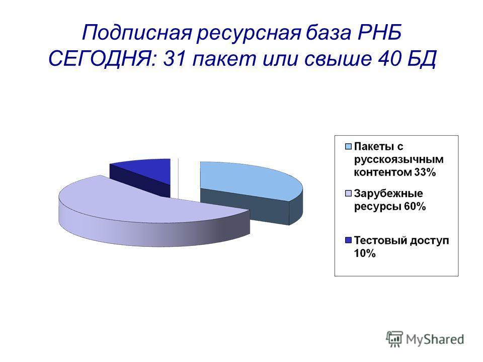 Подписная ресурсная база РНБ СЕГОДНЯ: 31 пакет или свыше 40 БД
