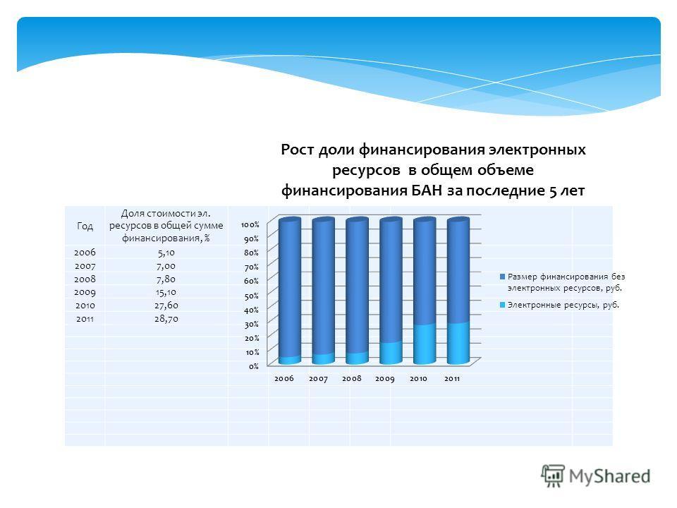Год Доля стоимости эл. ресурсов в общей сумме финансирования, % 20065,10 20077,00 20087,80 200915,10 201027,60 201128,70