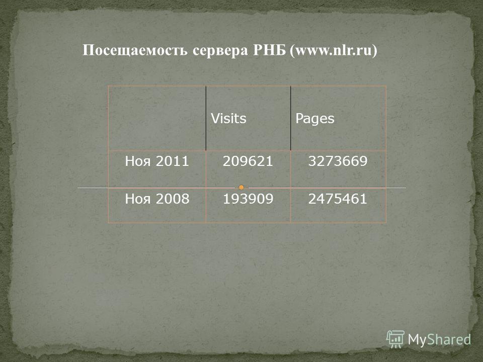 Посещаемость сервера РНБ (www.nlr.ru) VisitsPages Ноя 20112096213273669 Ноя 20081939092475461