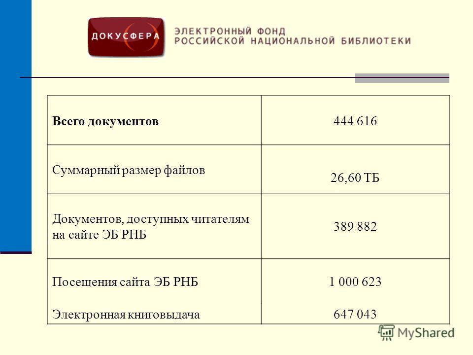 Всего документов444 616 Суммарный размер файлов 26,60 TБ Документов, доступных читателям на сайте ЭБ РНБ 389 882 Посещения сайта ЭБ РНБ1 000 623 Электронная книговыдача647 043