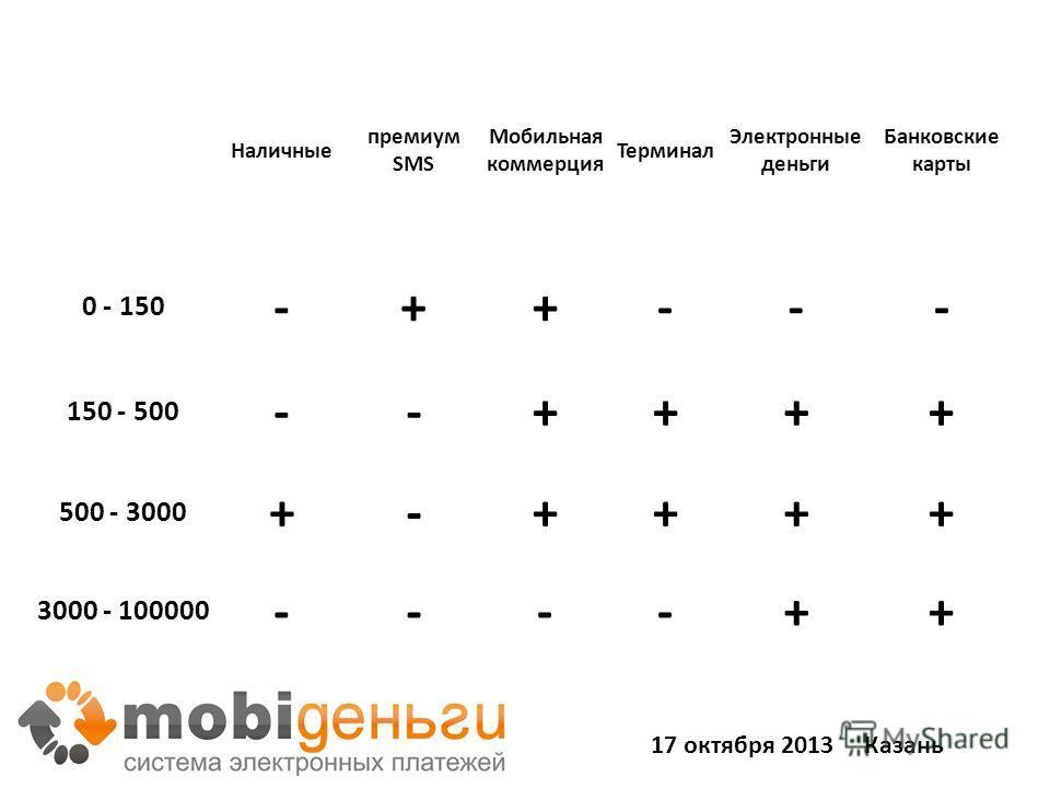 28 Наличные премиум SMS Мобильная коммерция Терминал Электронные деньги Банковские карты 0 - 150 -++--- 150 - 500 --++++ 500 - 3000 +-++++ 3000 - 100000 ----++ 17 октября 2013 Казань