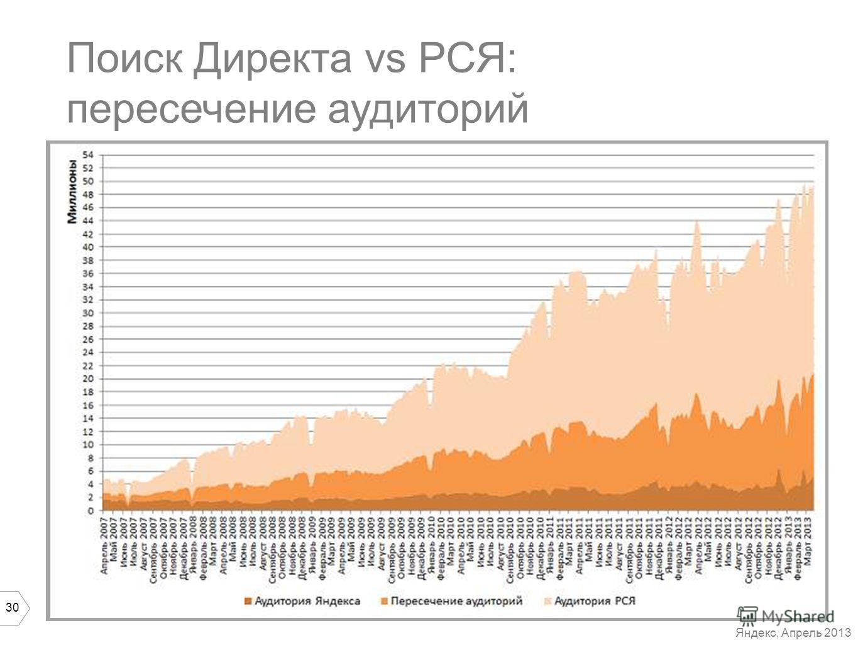 30 Поиск Директа vs РСЯ: пересечение аудиторий Яндекс, Апрель 2013