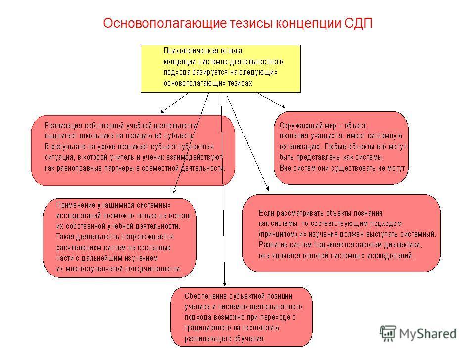 Основополагающие тезисы концепции СДП