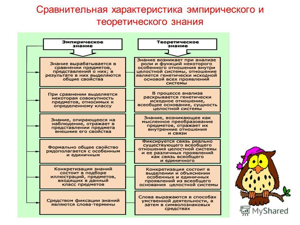Сравнительная характеристика эмпирического и теоретического знания