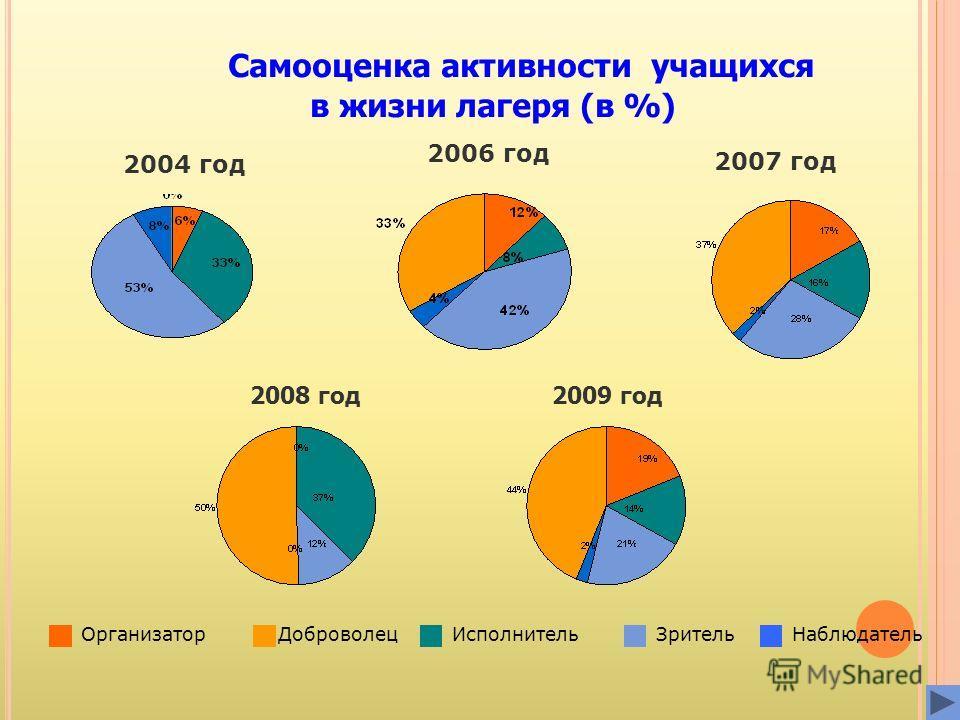 Самооценка активности учащихся в жизни лагеря (в %) 2004 год 2006 год ОрганизаторИсполнительНаблюдательЗрительДоброволец 2007 год 2008 год2009 год