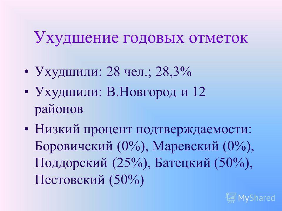 Ухудшение годовых отметок Ухудшили: 28 чел.; 28,3% Ухудшили: В.Новгород и 12 районов Низкий процент подтверждаемости: Боровичский (0%), Маревский (0%), Поддорский (25%), Батецкий (50%), Пестовский (50%)