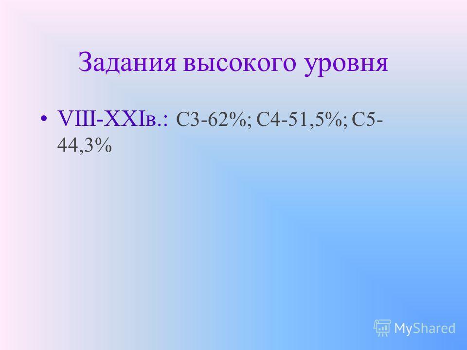 Задания высокого уровня VIII-XXIв.: С3-62%; С4-51,5%; С5- 44,3%