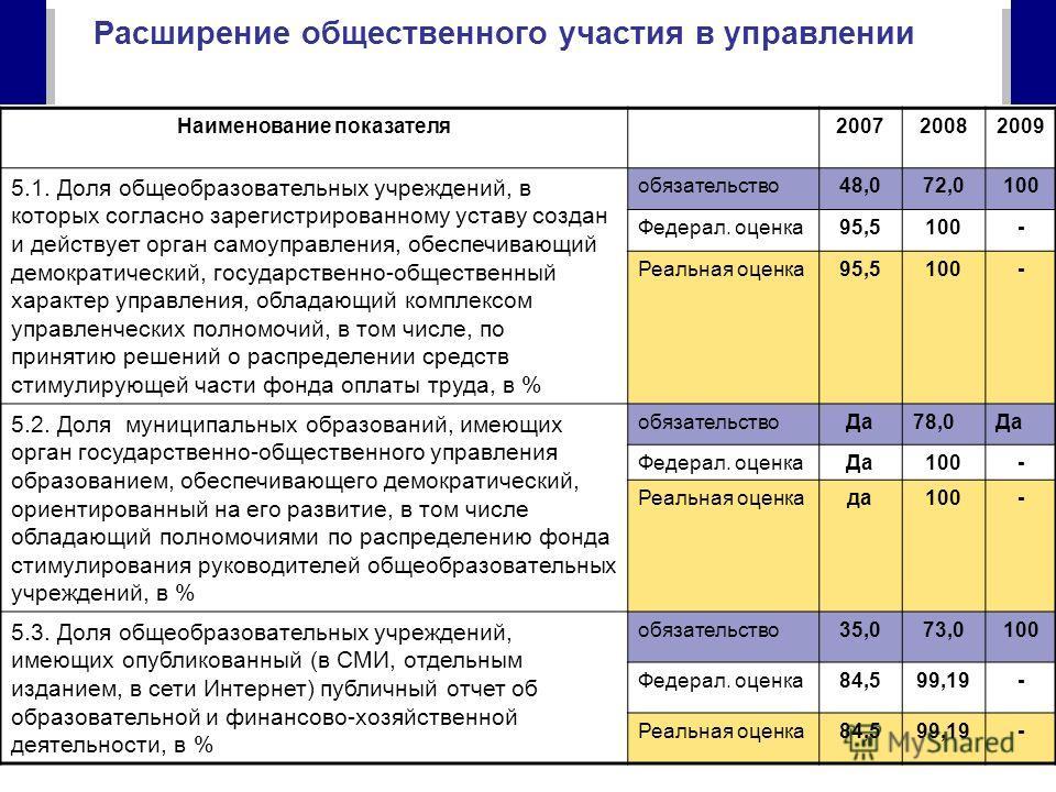 19 Наименование показателя200720082009 5.1. Доля общеобразовательных учреждений, в которых согласно зарегистрированному уставу создан и действует орган самоуправления, обеспечивающий демократический, государственно-общественный характер управления, о