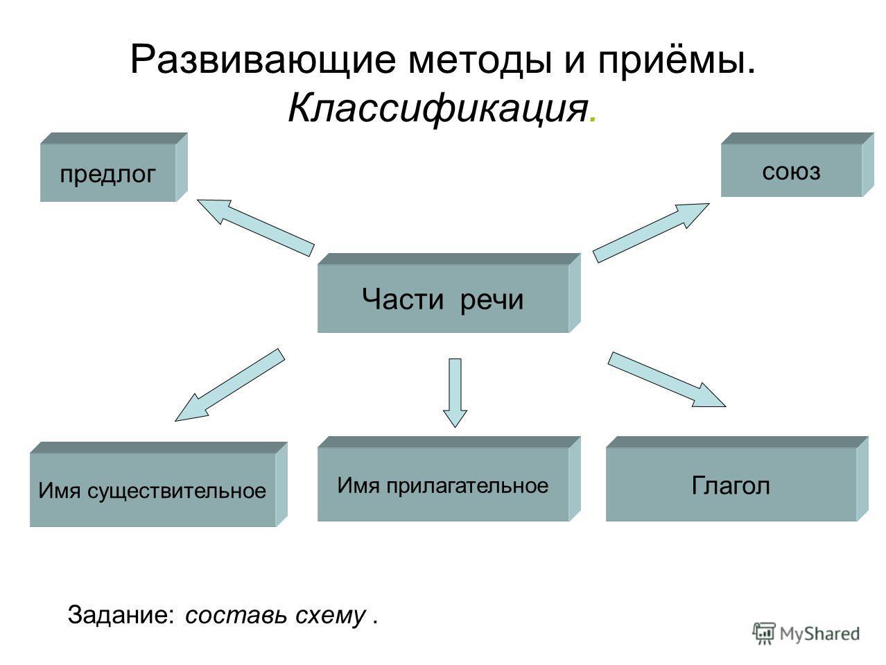 Развивающие методы и приёмы. Классификация. Части речи Имя существительное Имя прилагательное Глагол предлог союз Задание: составь схему.
