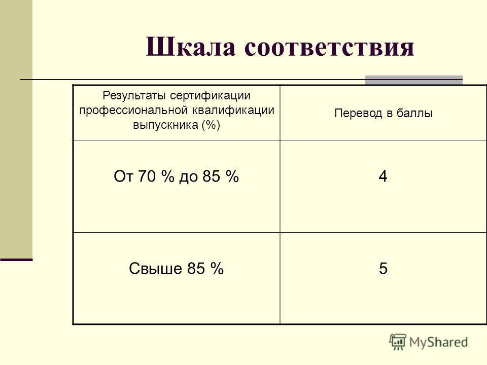 Шкала соответствия Результаты сертификации профессиональной квалификации выпускника (%) Перевод в баллы От 70 % до 85 %4 Свыше 85 %5