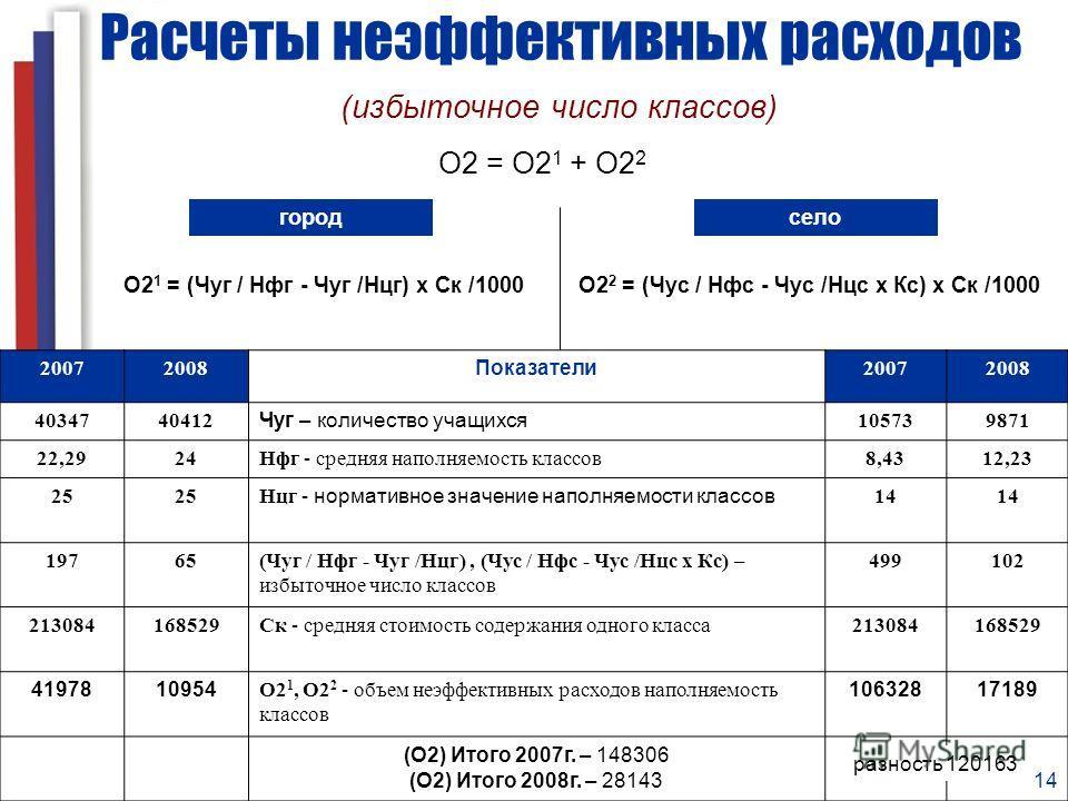 14 Расчеты неэффективных расходов город (избыточное число классов) О2 = О2 1 + О2 2 О2 1 = (Чуг / Нфг - Чуг /Нцг) х Ск /1000О2 2 = (Чус / Нфс - Чус /Нцс х Кс) х Ск /1000 20072008Показатели20072008 4034740412Чуг – количество учащихся105739871 22,2924