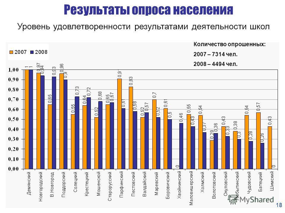 18 Результаты опроса населения Уровень удовлетворенности результатами деятельности школ Количество опрошенных: 2007 – 7314 чел. 2008 – 4494 чел. 18