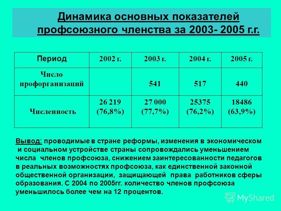Динамика основных показателей профсоюзного членства за 2003- 2005 г.г. Период 2002 г.2003 г.2004 г.2005 г. Число профорганизаций541517440 Численность 26 219 (76,8%) 27 000 (77,7%) 25375 (76,2%) 18486 (63,9%) Вывод: проводимые в стране реформы, измене