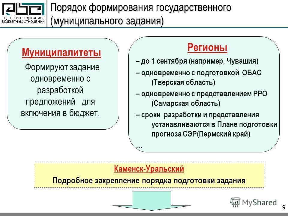 9 Порядок формирования государственного (муниципального задания) Муниципалитеты Формируют задание одновременно с разработкой предложений для включения в бюджет. Регионы – до 1 сентября (например, Чувашия) – одновременно с подготовкой ОБАС (Тверская о