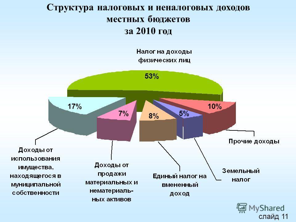 Структура налоговых и неналоговых доходов местных бюджетов за 2010 год 53% 17% 7% 8% 5% 10% слайд 11
