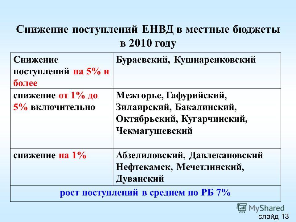 Снижение поступлений ЕНВД в местные бюджеты в 2010 году Снижение поступлений на 5% и более Бураевский, Кушнаренковский снижение от 1% до 5% включительно Межгорье, Гафурийский, Зилаирский, Бакалинский, Октябрьский, Кугарчинский, Чекмагушевский снижени
