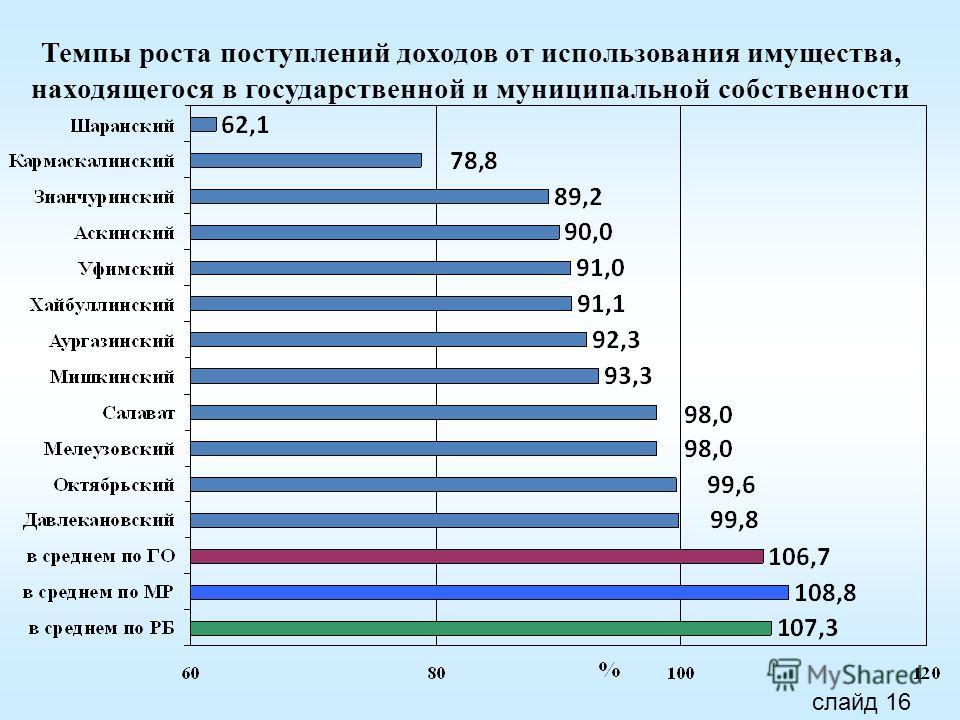 Темпы роста поступлений доходов от использования имущества, находящегося в государственной и муниципальной собственности слайд 16