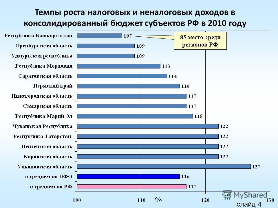 Темпы роста налоговых и неналоговых доходов в консолидированный бюджет субъектов РФ в 2010 году 85 место среди регионов РФ слайд 4